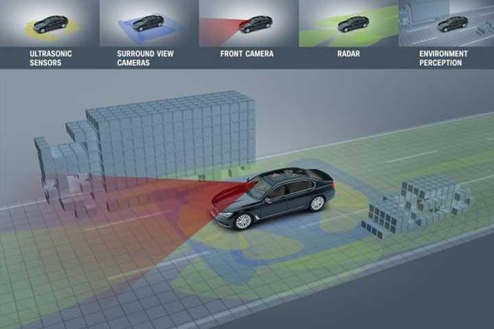 Tillsammans skapas en heltäckande bild av bilens omgivning.