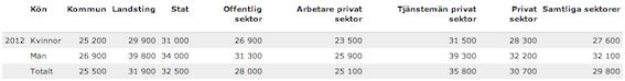 Snittlöner för olika sektorer 2012. Källa: SCB.