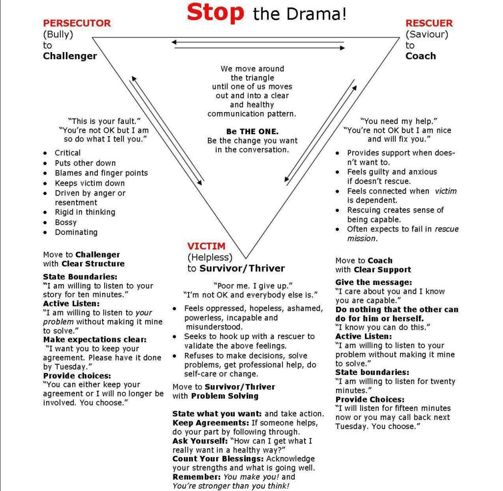 Karpman-Drama-Triangle-How-to-STOP-the-Drama