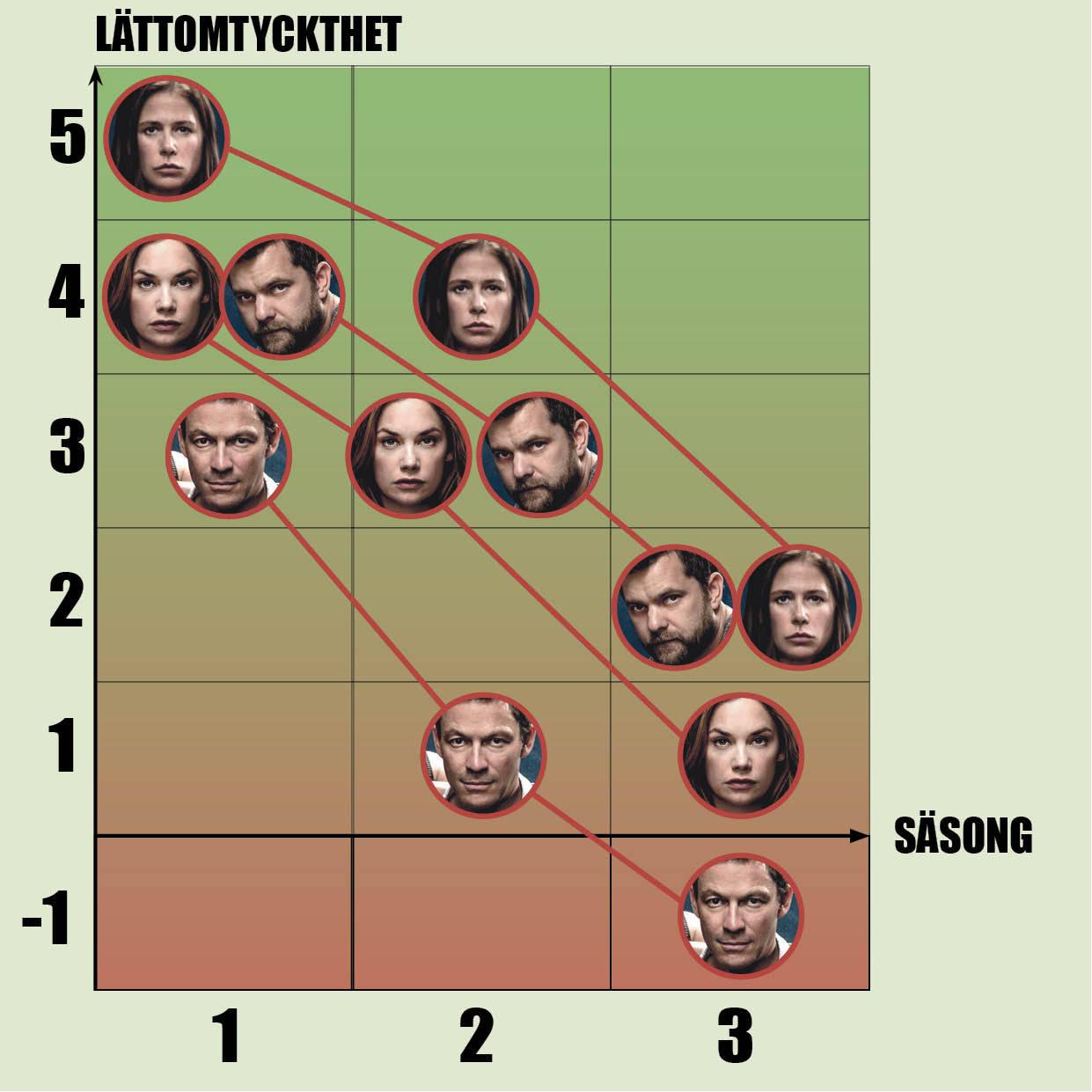 Diagram över de fyra huvudkaraktärernas utveckling i lättomtyckthet genom de tre säsongerna.