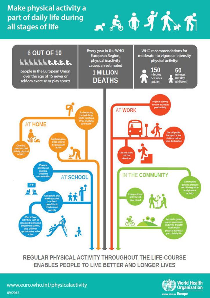 WHO:s ledord kring fysisk aktivitet i vår vardag. Något de flesta av oss har massvis att lära från.
